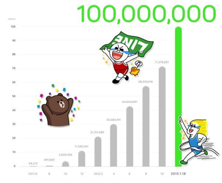 LINE 100M Users